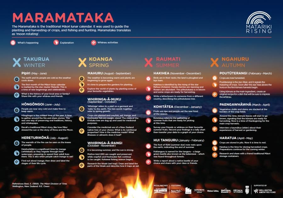 maramataka