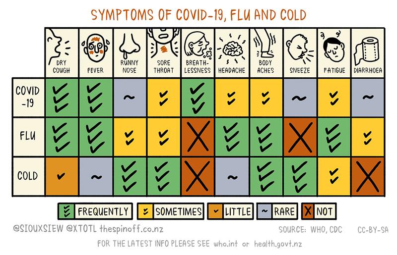 flu_cold_covid